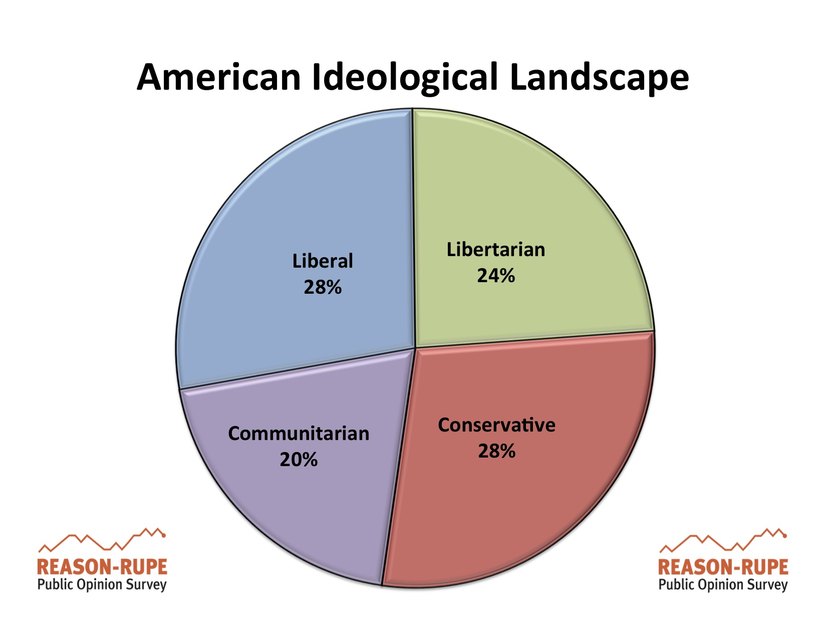 """""""the main reason for conservative dominance Below are five other causes of the civil war to be fair, each of these causes was impacted by the institution of slavery to one degree or another to be fair, each of these causes was impacted by the institution of slavery to one degree or another."""