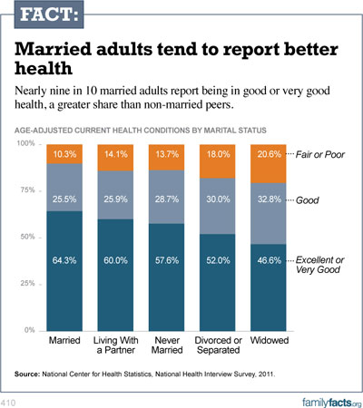 Married-Adults_130204