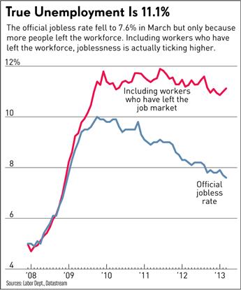 true-unemployment