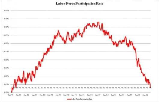557x358xlabor-force-part-rate-april.jpg.pagespeed.ic.acwNetKgnf